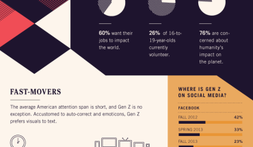 The Next Marketing Audience - Generation Z - Infographic