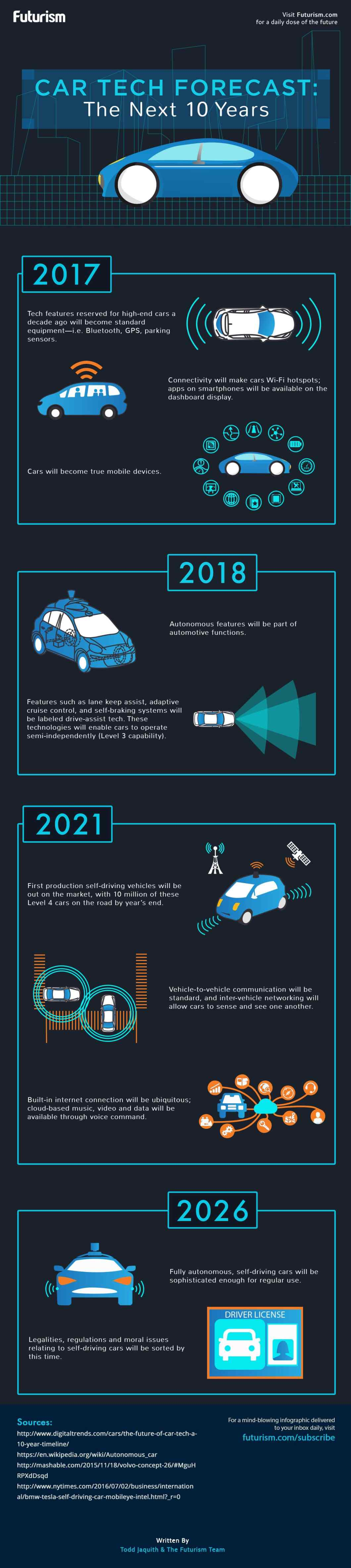 What The Future Of Car Technology Looks Like - Infographic