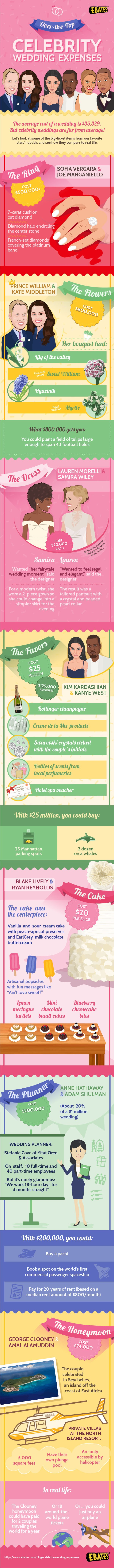 Big-ticket, Big-Expense Celebrity Weddings - Infographic
