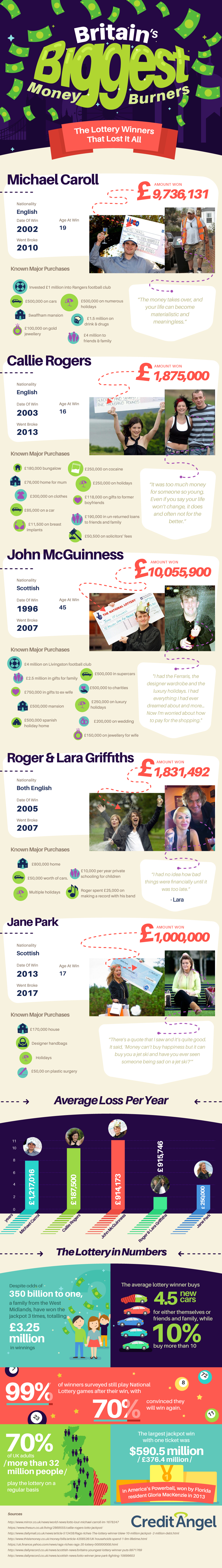 Britain's 5 Top Riches-to-Rags Lottery Stories - Infographic