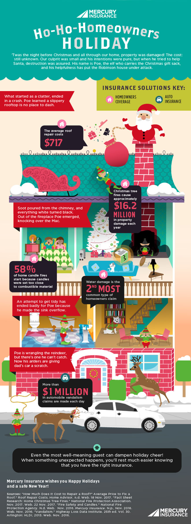 Holiday Special: Why Should You Keep Your Home Insured? - Infographic