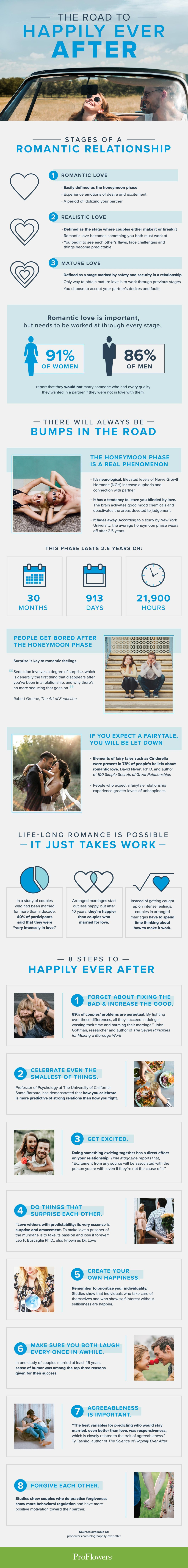 How to Get Your 'Happily Ever After' Relationship - Infographic