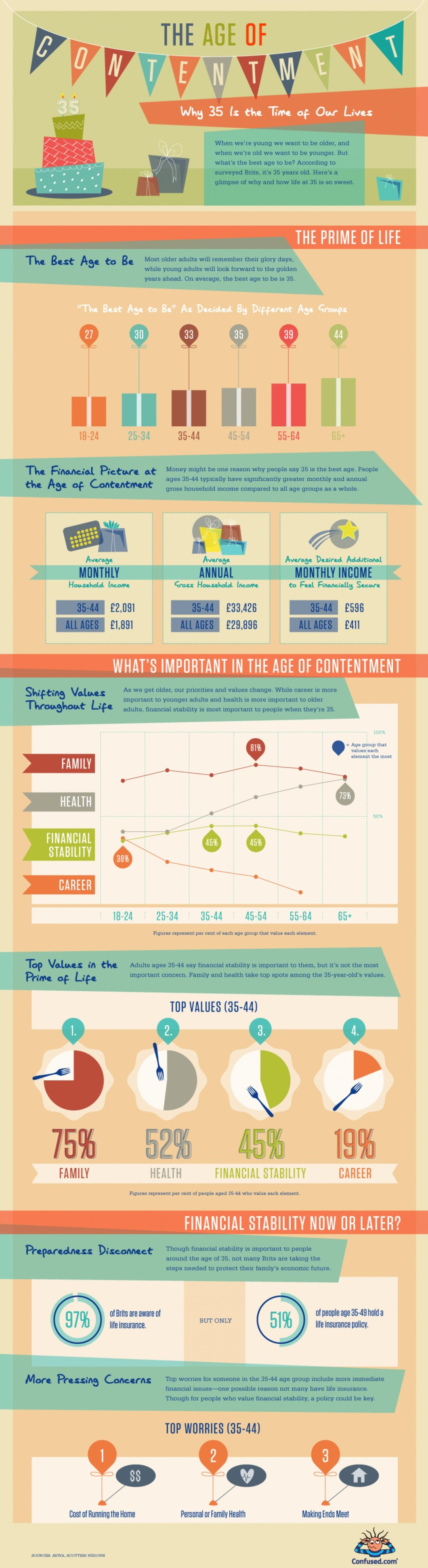 Is 35 the Age of Contentment? - Infographic