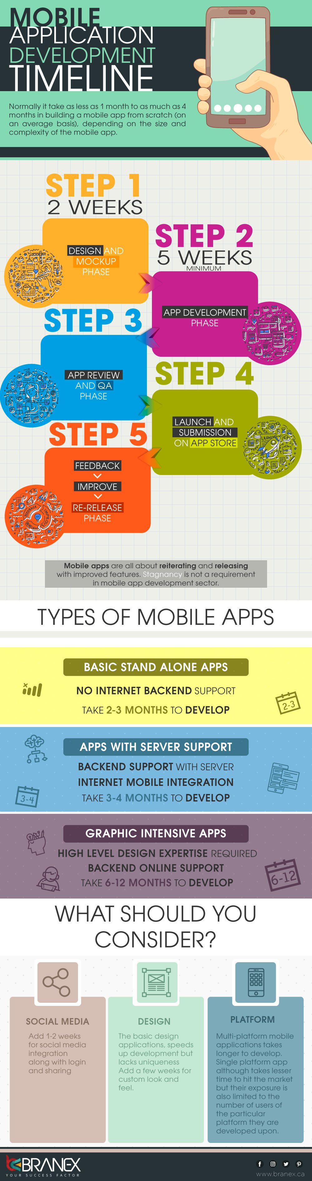 Mobile Apps are Not Child's Play: App Development Timelines - Infographic