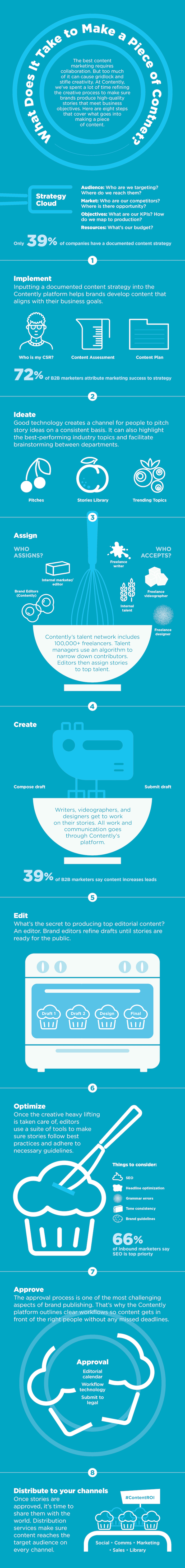 Creating Content that Works: An 8-Step Process - Infographic