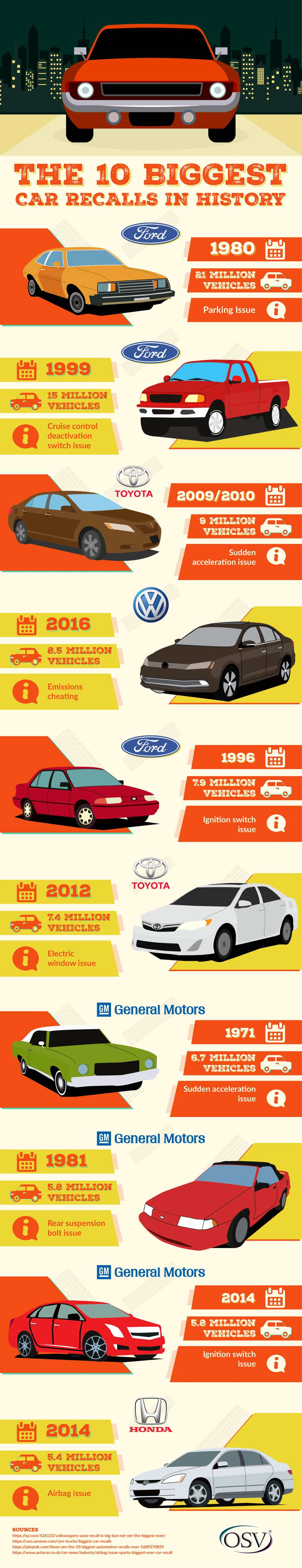 The Top 10 Car Recalls in Automotive History - Infographic