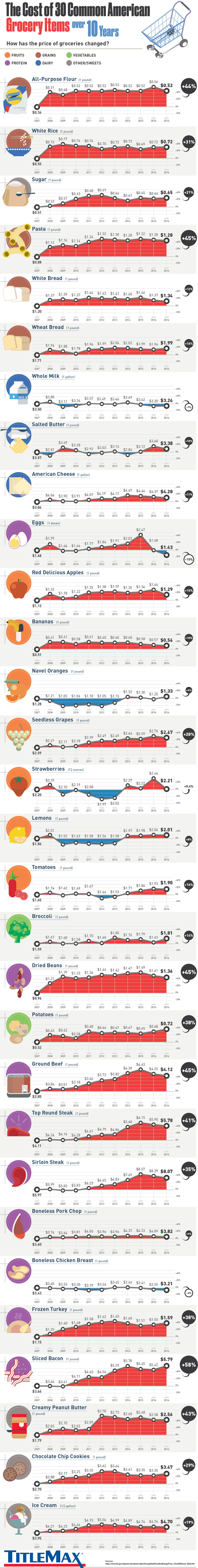 The Rise or Drop of American Grocery Prices: A 10-Year Graph - Infographic