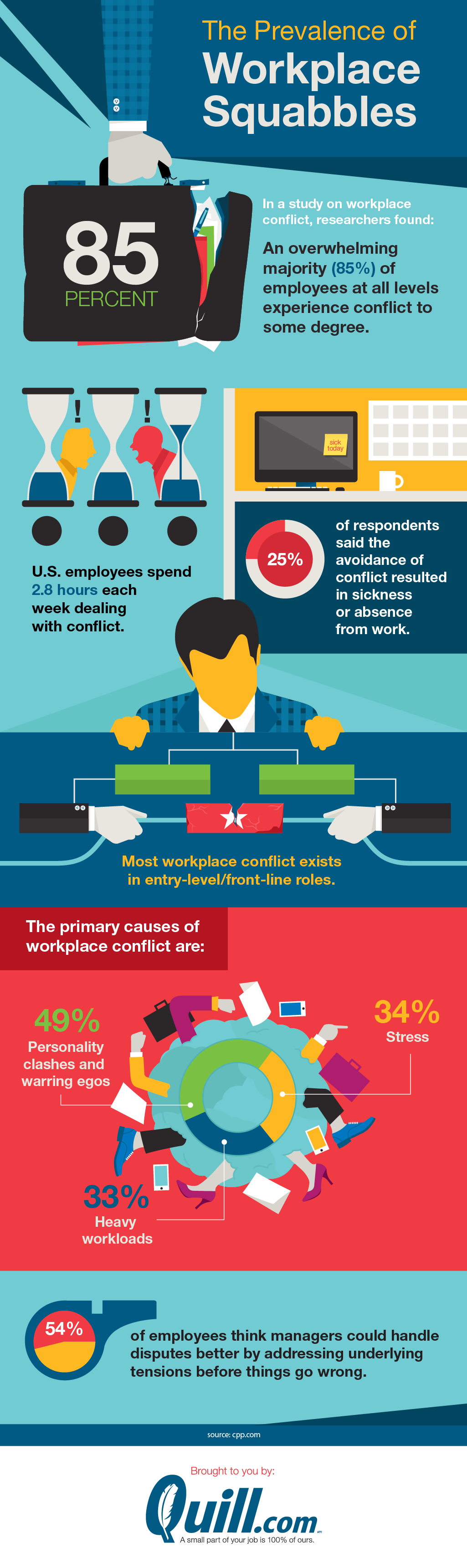 Workplace Conflict: How to Douse the Fire Before the it Burns - Infographic