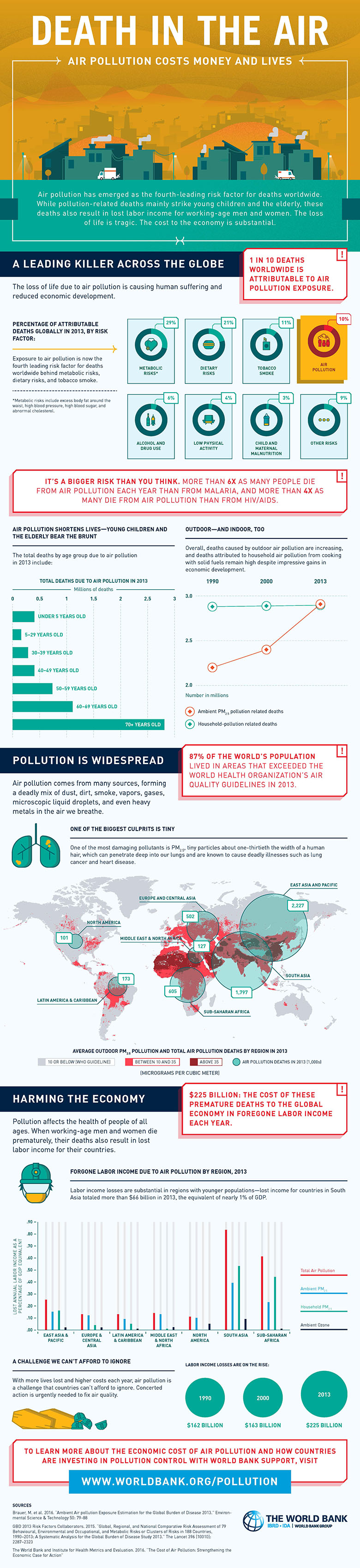 How Air Pollution Sounds the Death Knell for Lives and Money - Infographic