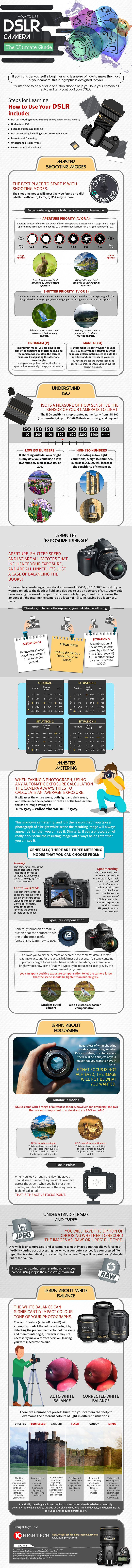 How to Master DSLR Camera: Beginner's Guide - Infographic