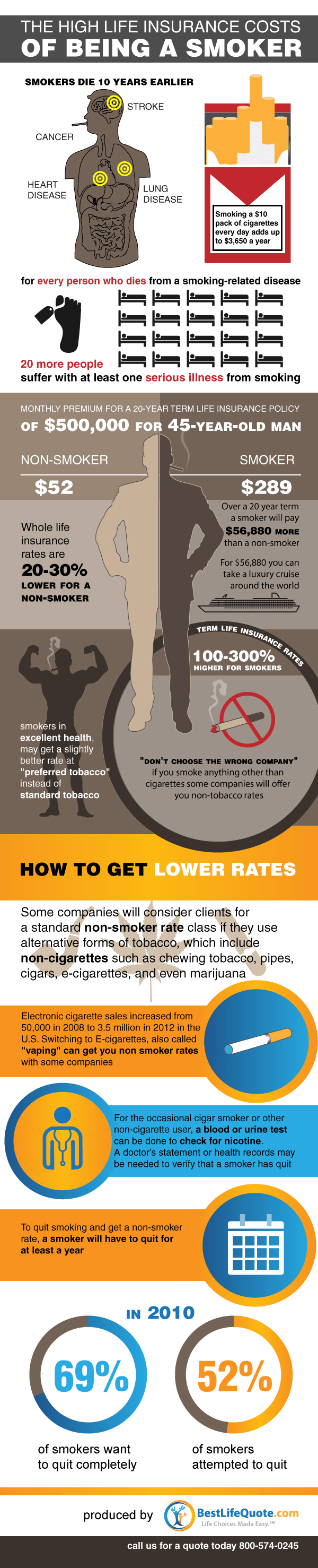 The Real Cost of Smoking: How Hard-earned Money Goes Up in Smoke - Infographic