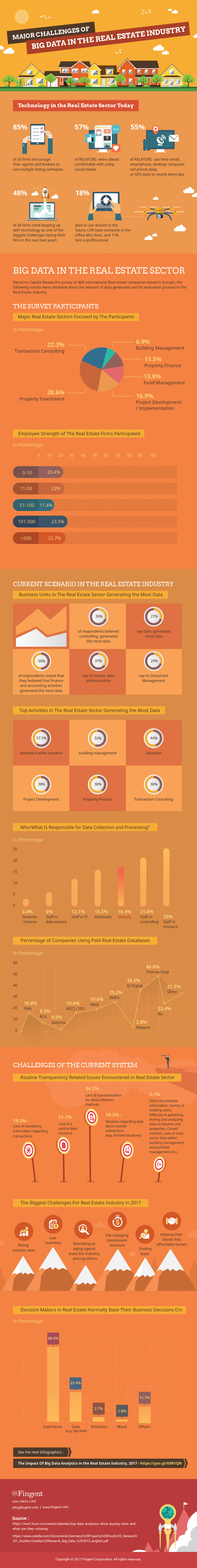 Capitalizing Big Data Opportunities: Challenges for the Real Estate Industry - Infographic