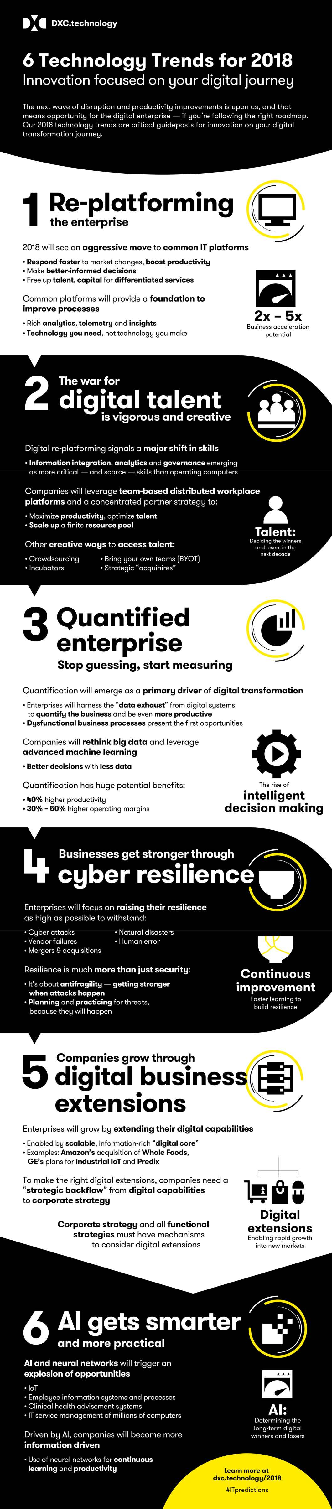 Digital Transformation & Technology Trends: 2018 - Infographic