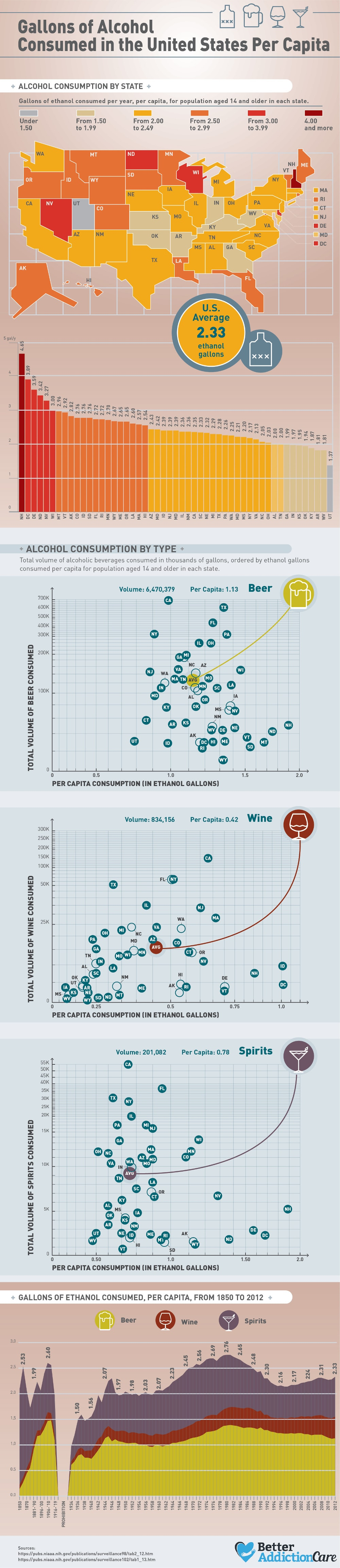 How Much Do Americans Drink? USA Alcohol Consumption Data - Infographic
