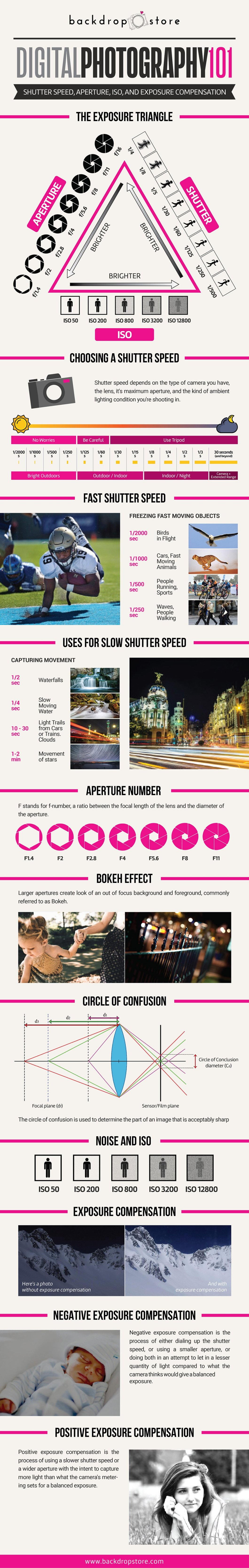 How to Make Photographs: Digital Photography 101 - Infographic