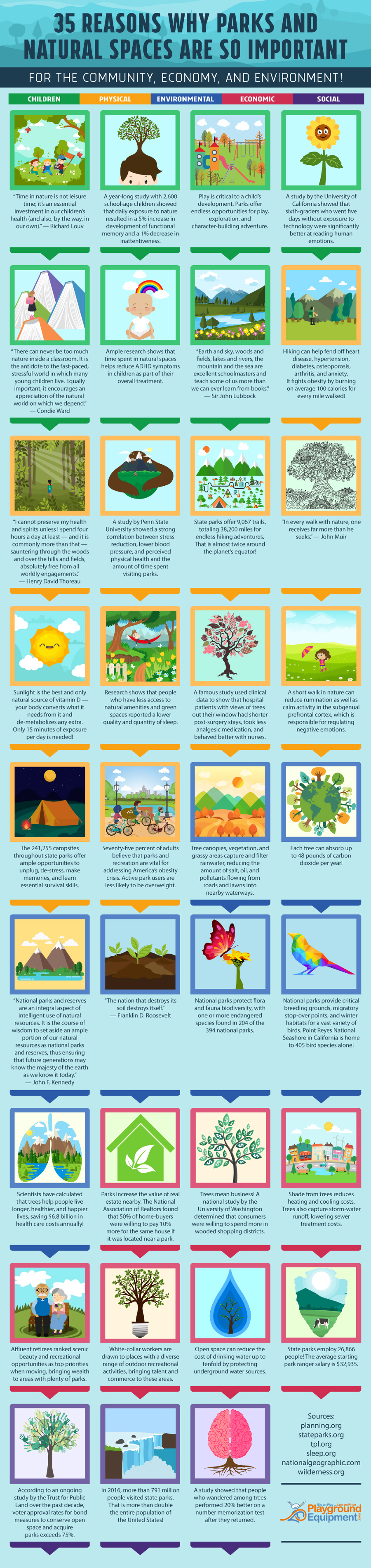 Parks and Natural Spaces are an Invaluable Gift: 35 Reasons Why - Infographic