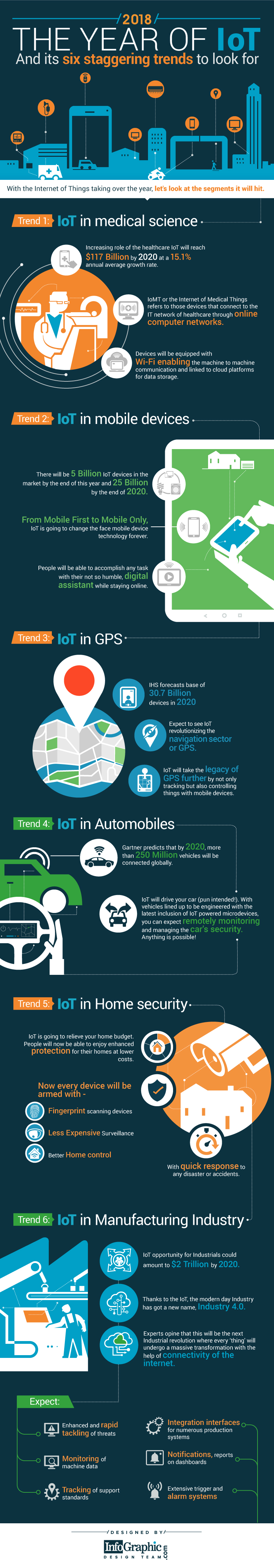 The Amazing Opportunities of IoT: Trends to Look Out For in 2018 - Infographic