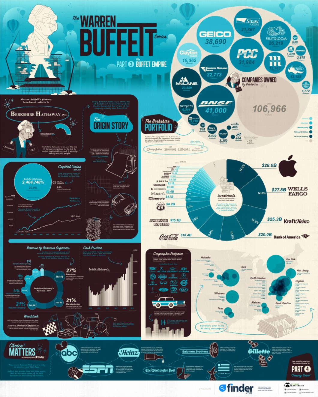 A Visual Guide to the Gigantic Warren Buffet Empire - Infographic