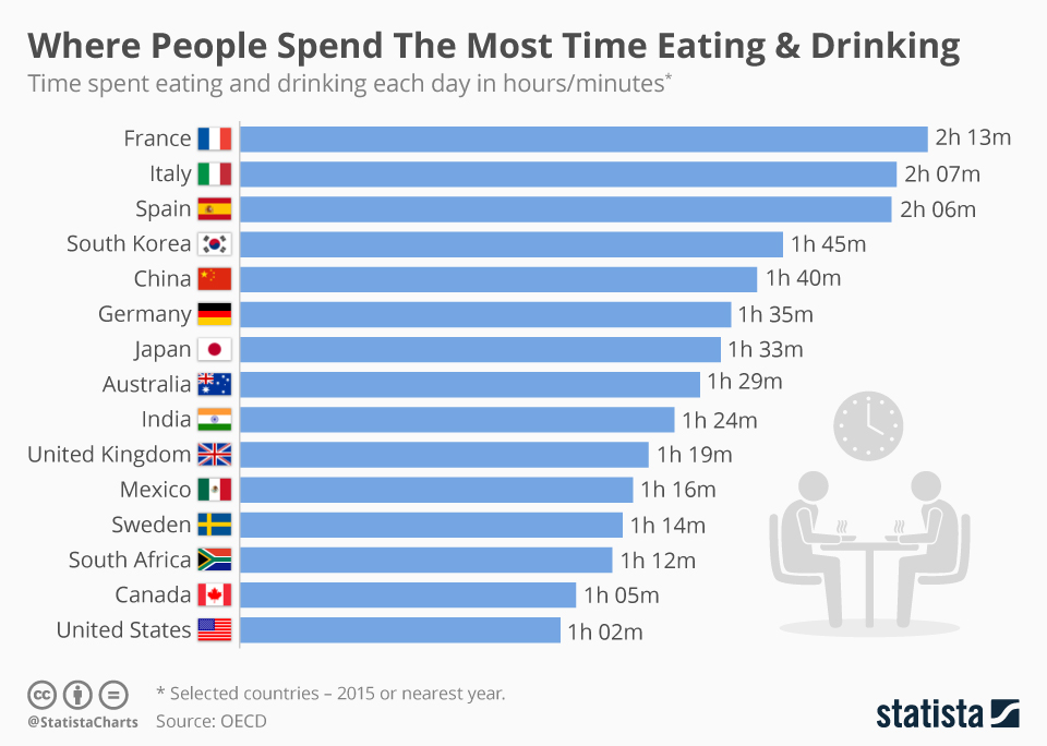 Eat to Live or Live to Eat? Time Spent by Different Nations on Eating and Drinking - Infographic
