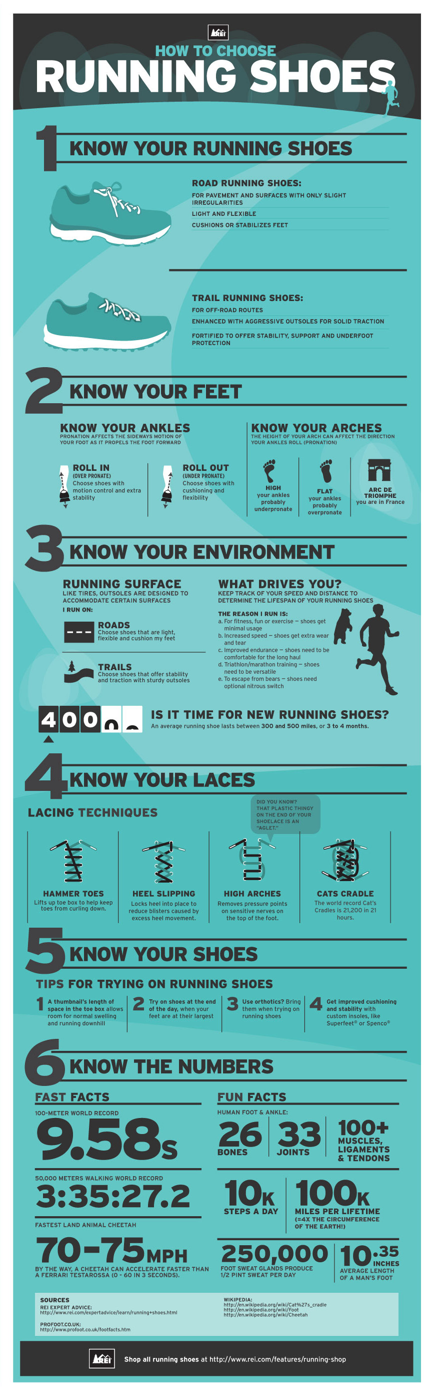 How to Buy the Right Running Shoes - Infographic