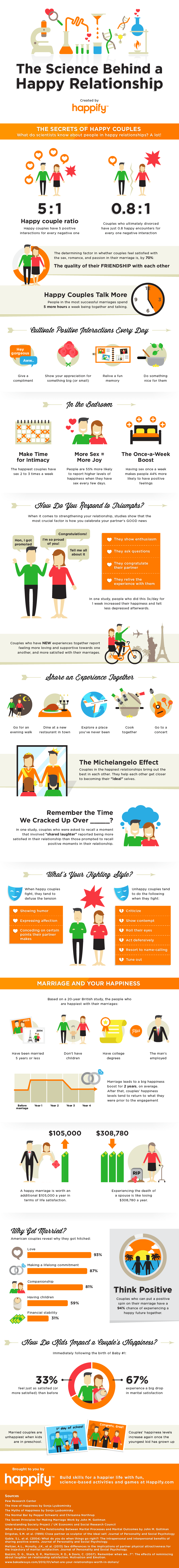 It's All in the Numbers: The Statistics of Happy Relationships - Infographic