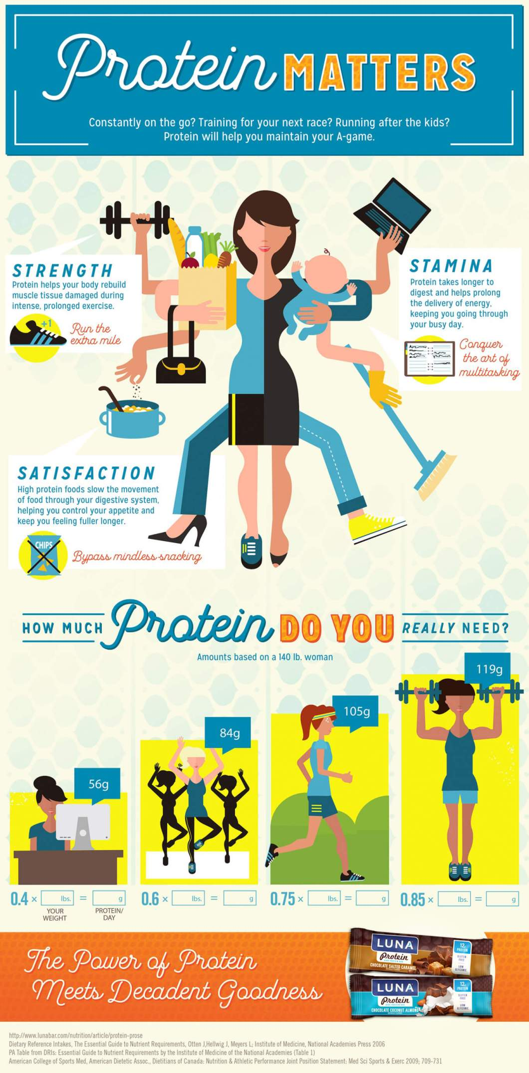 Protein Matters, But How Much? - Infographic