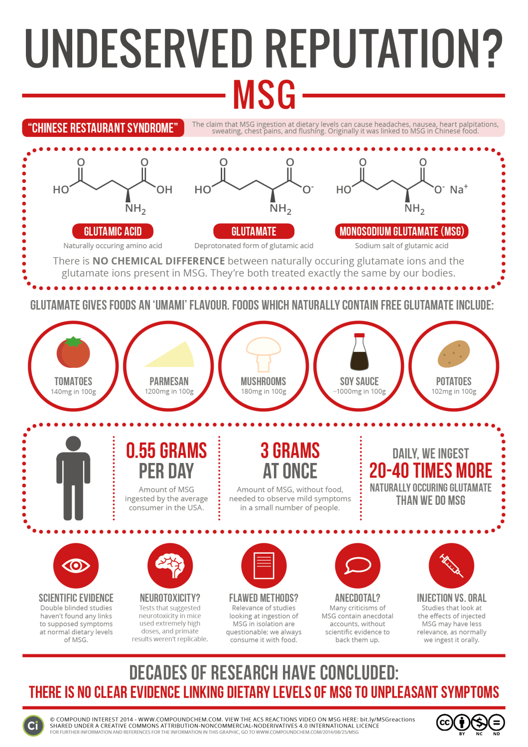 MSG and Your Health: The Happy, Unvarnished Truth - Infographic
