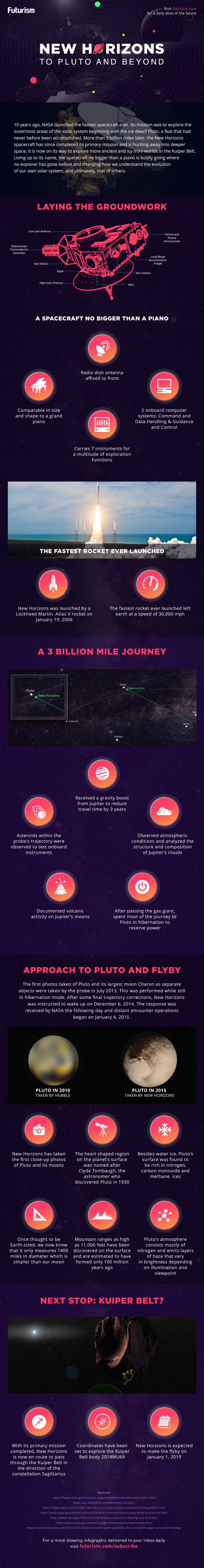 To Pluto and Beyond: The Victorious Mission of Spacecraft New Horizons - Infographic