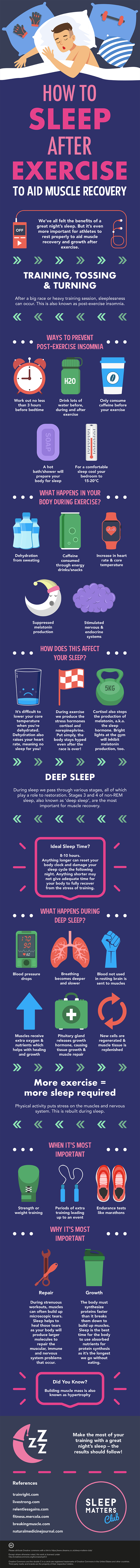 Why the Post-Exercise Sleep Stage is Essential for Muscle Recovery & Growth - Infographic