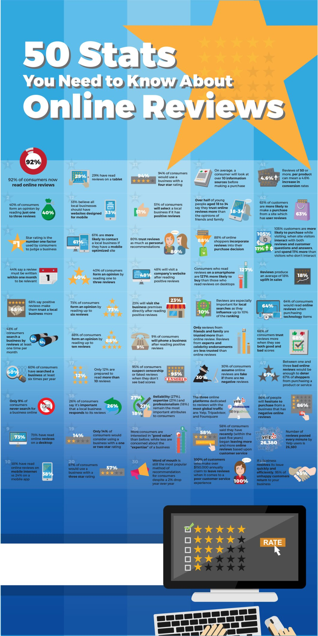 50 Must-Know Stats About Consumer Perceptions of Online Reviews - Infographic