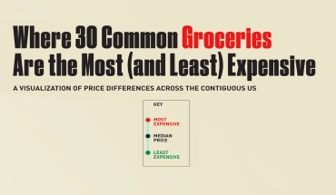 Are Your Grocery Prices Fair? Price Comparison Chart of 30 Common Groceries - Infographic