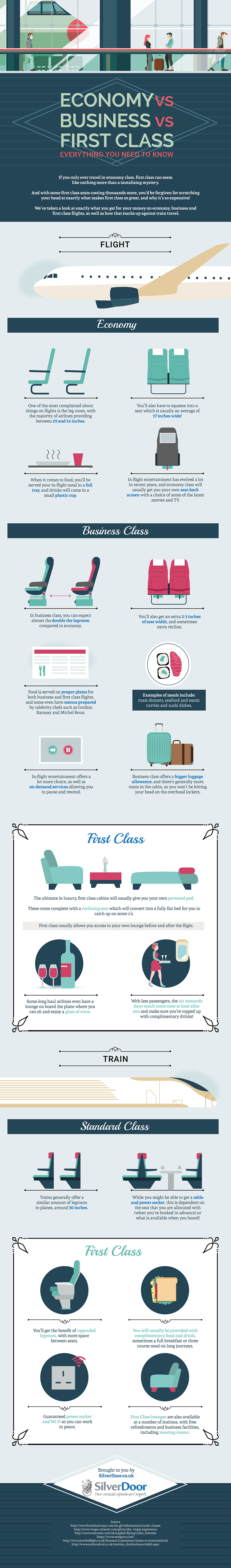 Different Classes of Air and Train Travel: How They Stack Up - Infographic