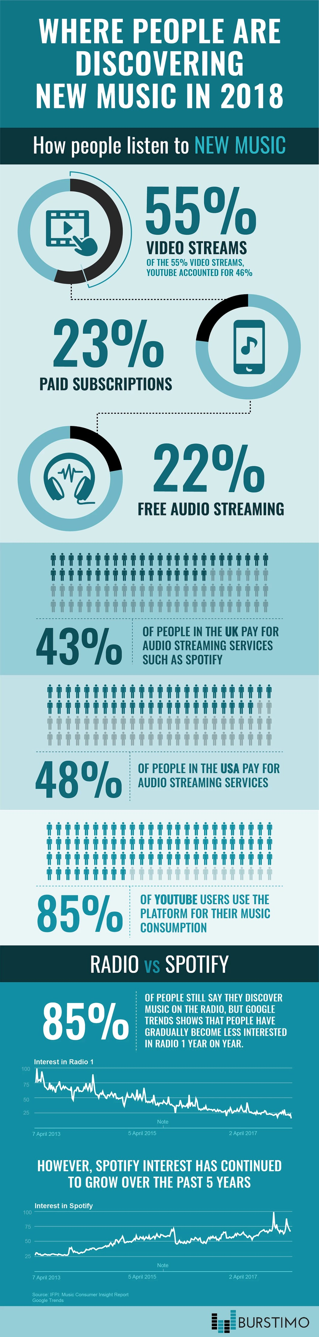 Is Radio Being Replaced: New Trends in 2018 - Infographic