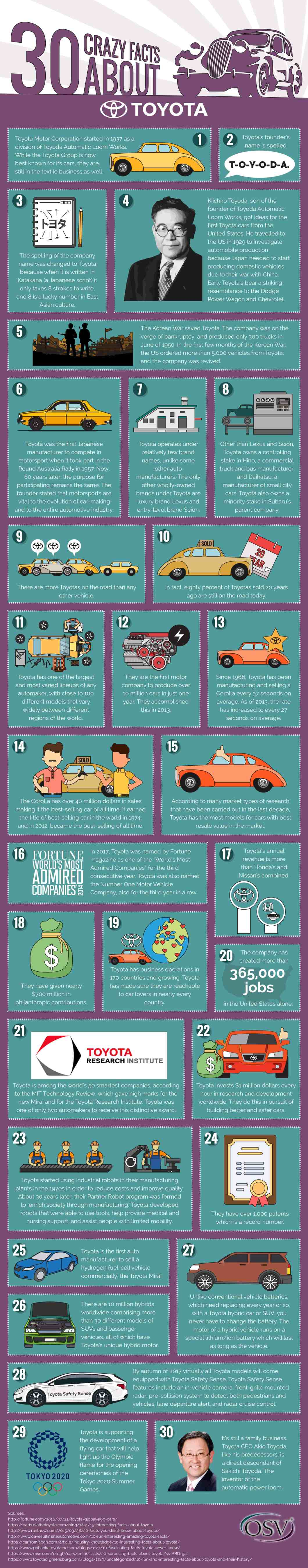 All About the World's No:1 Auto Brand: 30 Crazy Facts About Toyota - Infographic