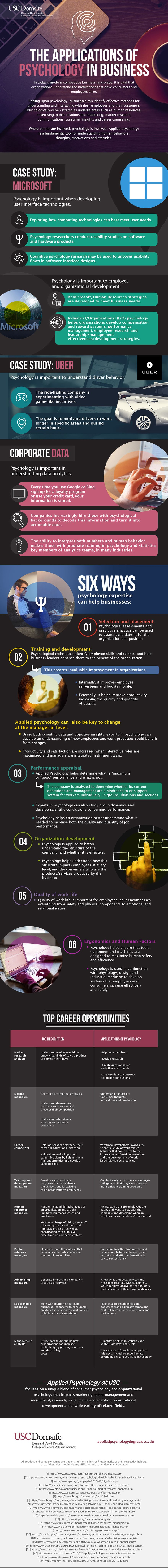 How Applied Psychology is Key to Business Development - Infographic