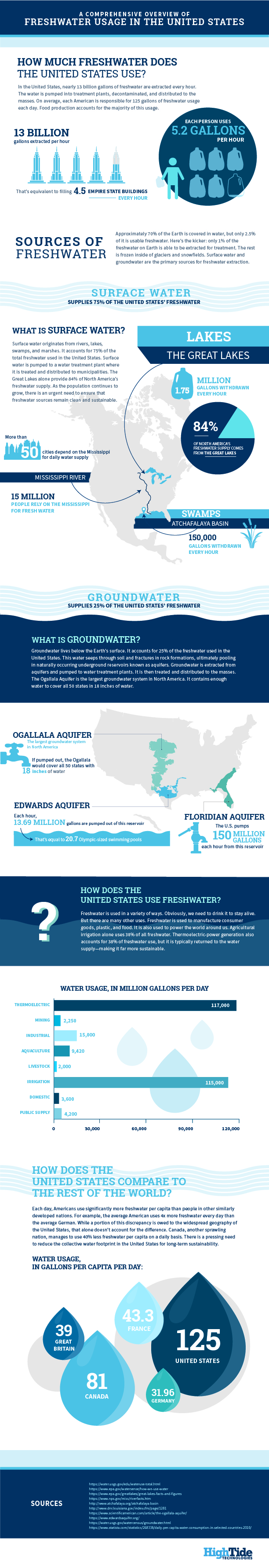 Importance of Monitoring Our Water Footprint: Freshwater Usage in the United States - Infographic