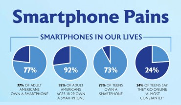 Smartphonitis: The New Disease Lurking Around the Corner - Infographic