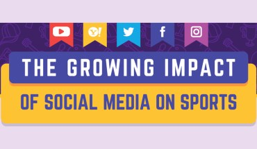 Social Media and Sports: The Team with the Most Impact - Infographic