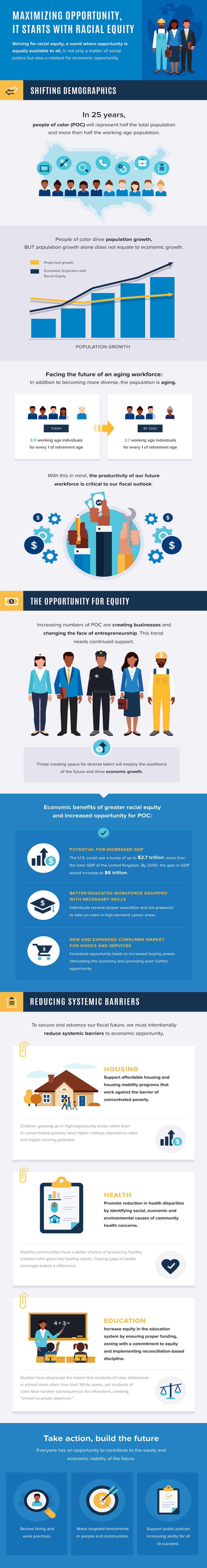 The Economic Power of Racial Equity: Maximize Opportunity, Maximize Growth - Infographic