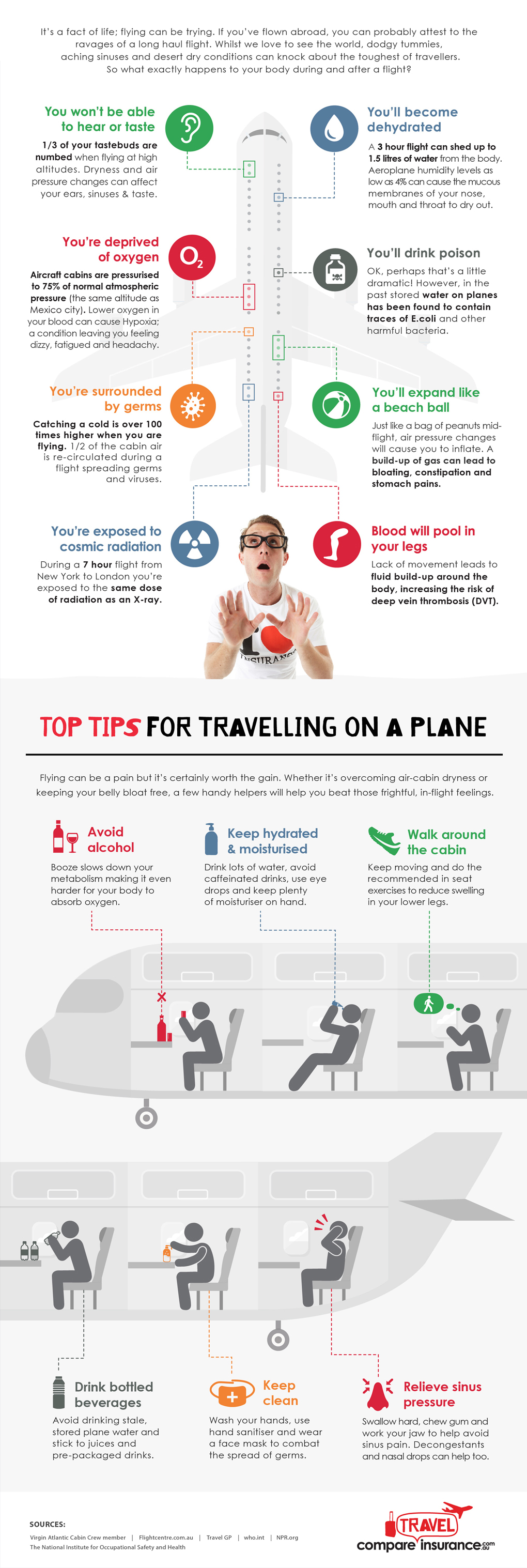 The Not-So-Happy After-Effects of Plane Travel on Your Body - Infographic