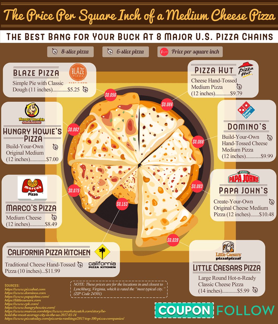 If Pizza Were Real Estate: The Price Americans Pay Per Square Inch for Pizza! - Infographic