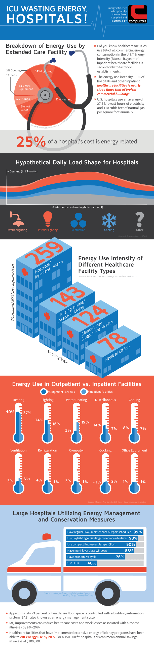 Why Hospital Energy Costs Need Urgent Treatment! - Infographic
