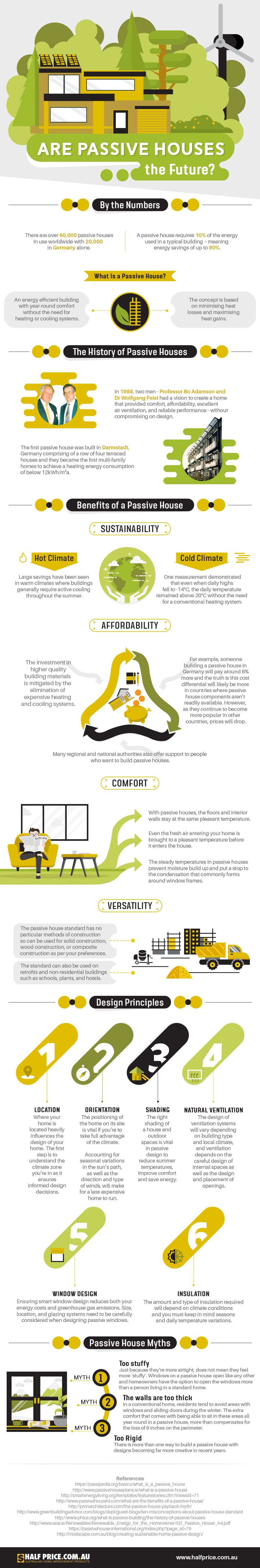 Working with Nature: How Passive Houses Support the Environment - Infographic