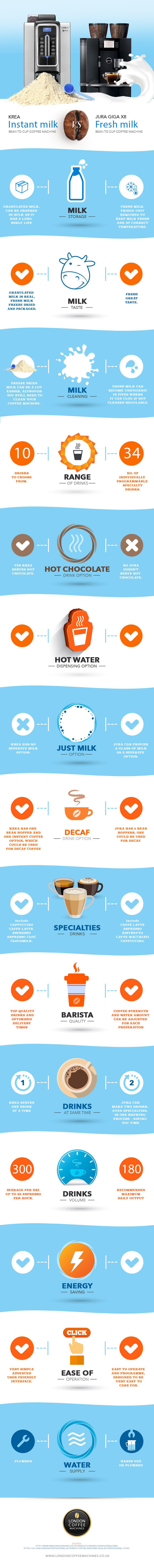 How to Choose the Best Office Coffee Machine: Krea Vs Jura Giga X8 - Infographic