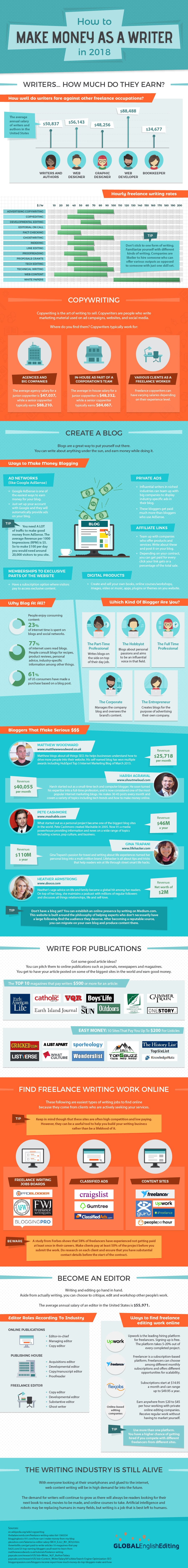 How to Convert Your Passion for Writing into a Great Money-Earner - Infographic