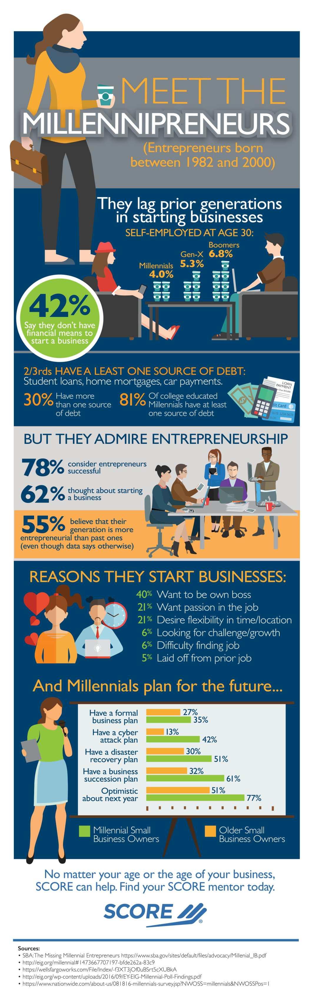 Inside the Millennipreneurs Mind - Infographic