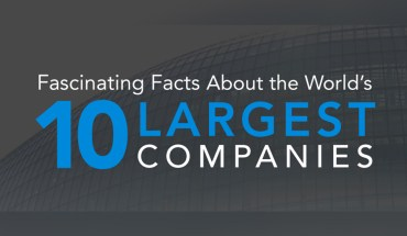 Little-Known Quirky Facts About the World's Corporate Giants - Infographic
