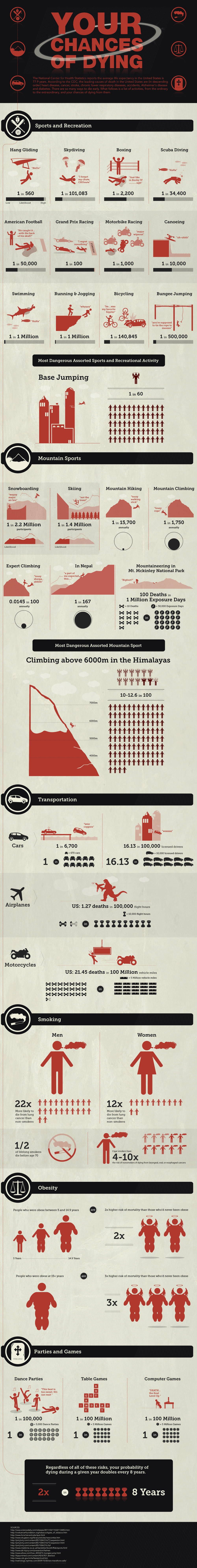 Risk Analysis of Death! - Infographic