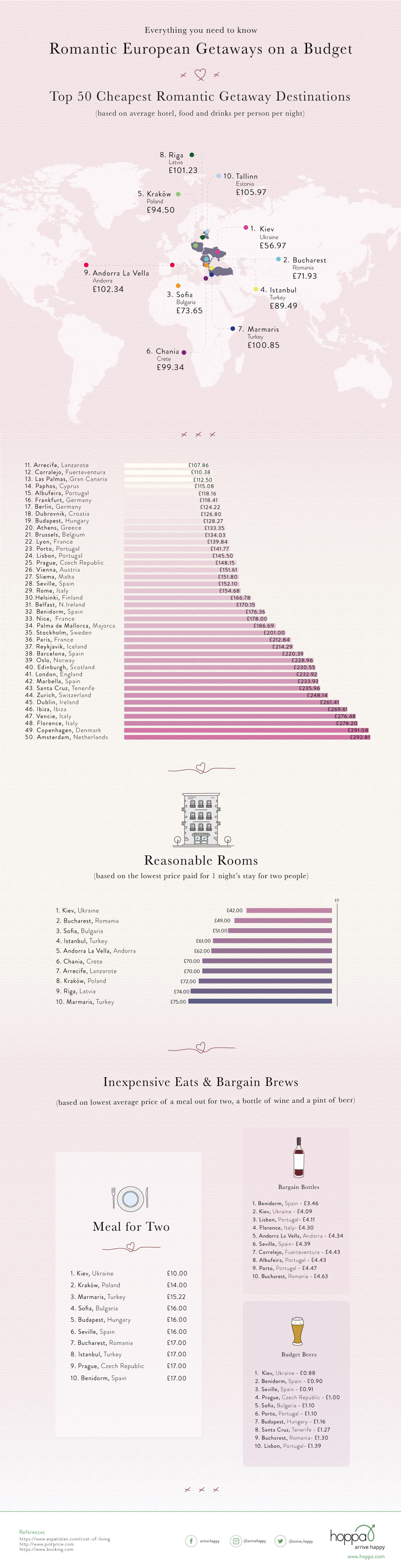 Romancing in Europe: Who Says You Need Lots of Money?! - Infographic