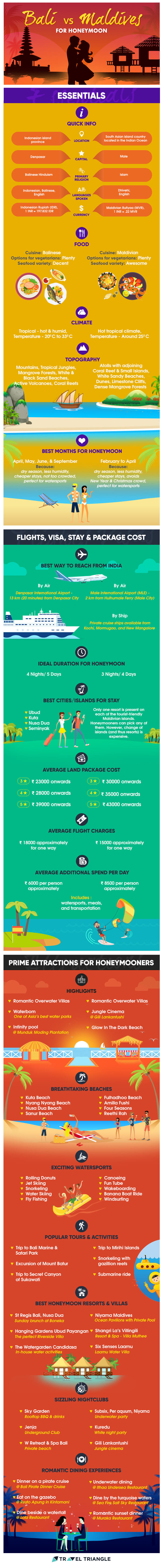 The Perfect Honeymoon Destination: Choosing Between Bali and Maldives - Infographic